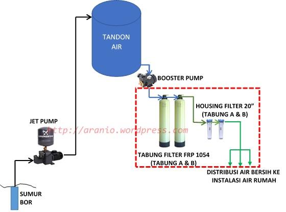 Filter Air Rumah CA